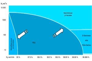 Производство азота   МАС Системз