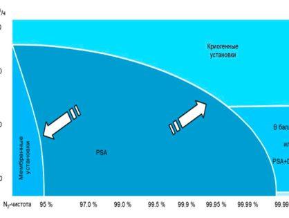 Методы получения и производства азота