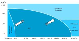 Производство азота разными способами