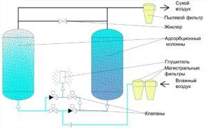 Осушители сжатого воздуха для производства азота