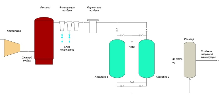 ПРИНЦИП РАБОТЫ PSA (Pressure Swing Adsorption – адсорбция при колебаниях давления) ГЕНЕРАТОРА АЗОТА