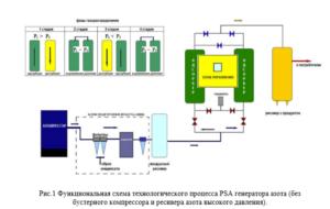 Генератор азота купить в Украине