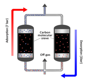 Углеродное молекулярное сито