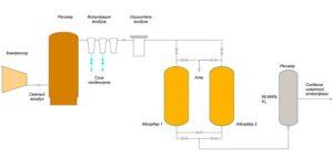Схема-работы-азотных-установок