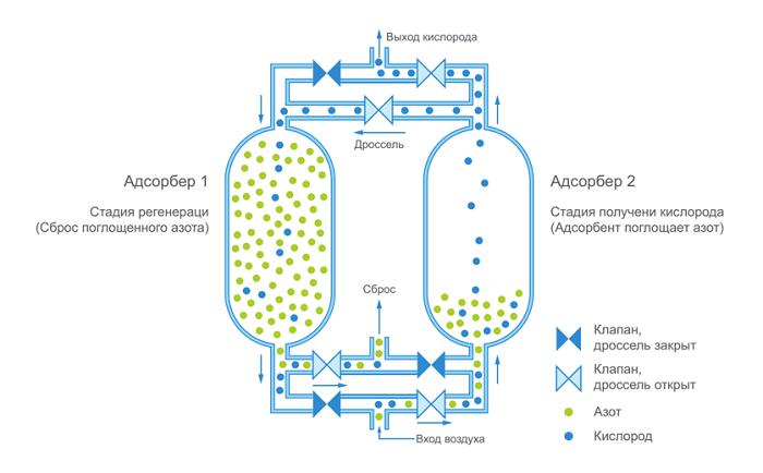 Генератор кислорода PSA - блок-схема адсорбции при переменном давлении