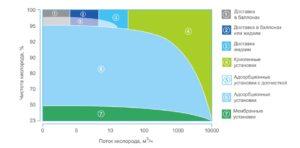 Generatory-kisloroda-«MAS-Sistems»-s-tekhnologiej-PSA-korotkociklovoj-beznagrevnoj-adsorbcii