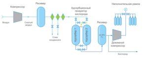 Skhema-raboty-generatora-kisloroda